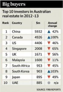 FIRB Statistics for Canadian foreign investment