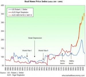 Real Home Price Index